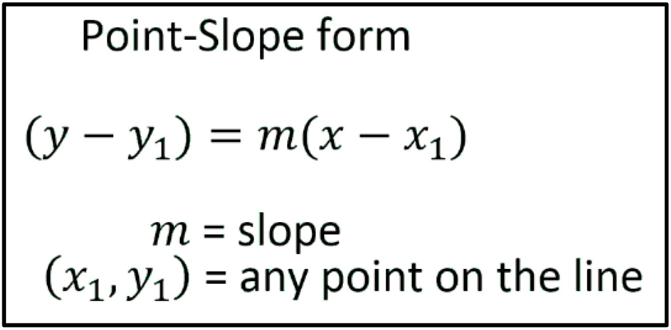 point slope form notes  Point Slope Form - andymath.com