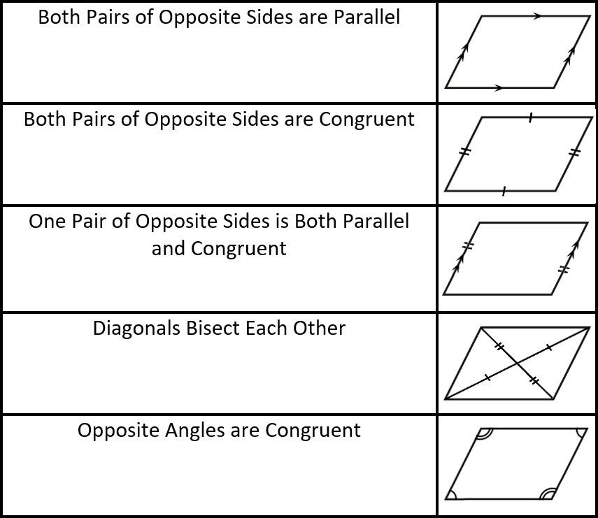 Proving Parallelograms - andymath com