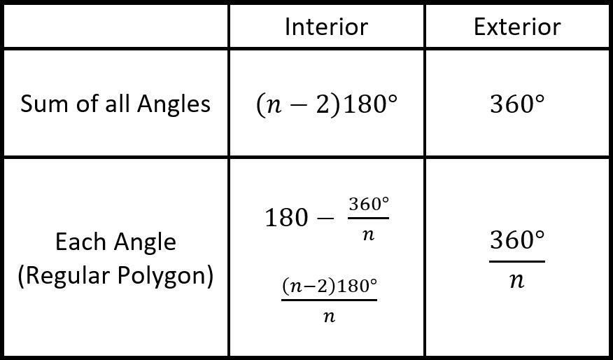 Angles of Polygons andymath.com